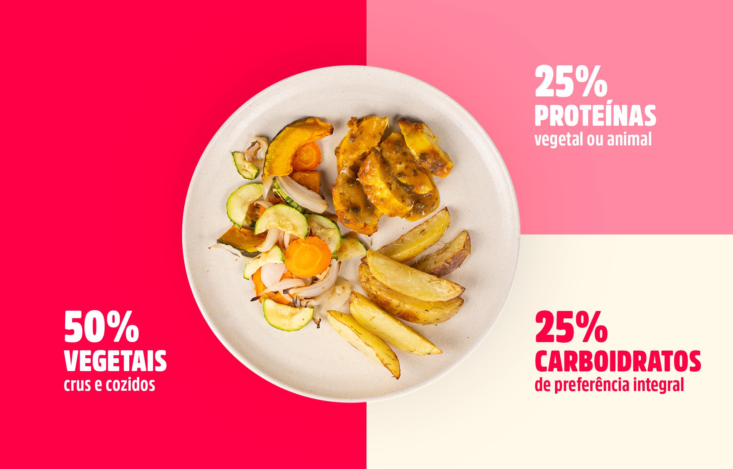 foto de um prato de alimentação saudável mostrando proporção dos alimentos
