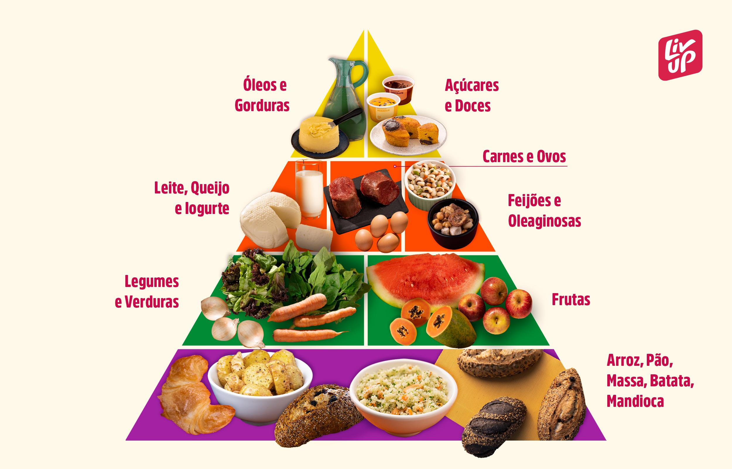 pirâmide alimentar para seguir uma alimentação saudável